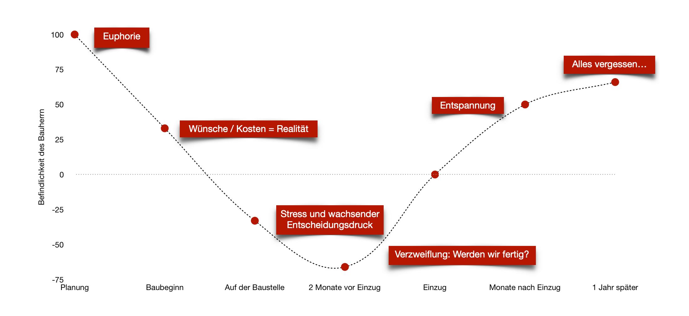 chart-befindlichkeit-bauherr