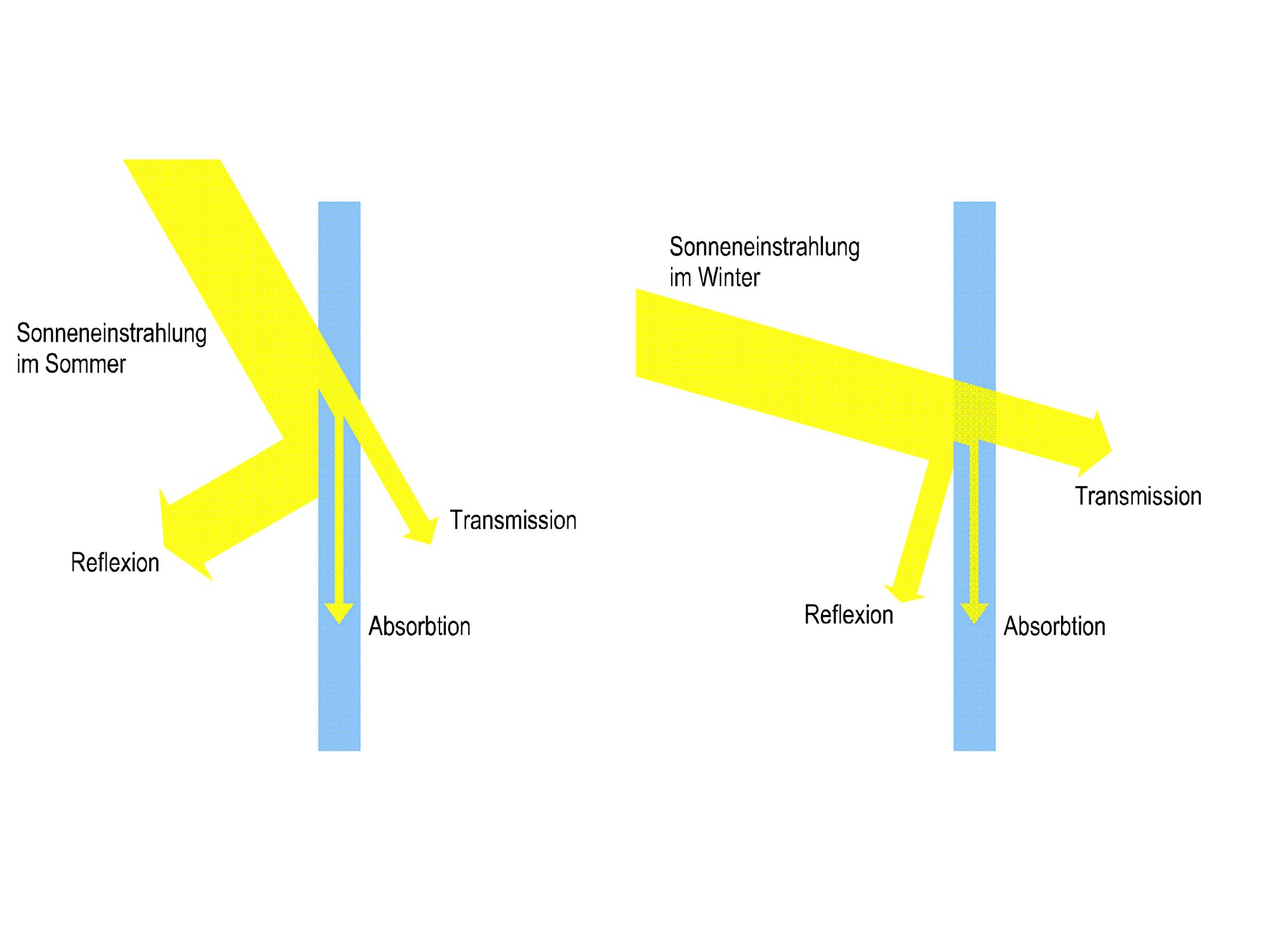 vergleich-sonnenstand
